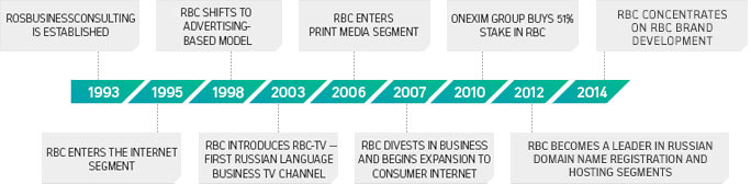 Key RBCs operational milestones